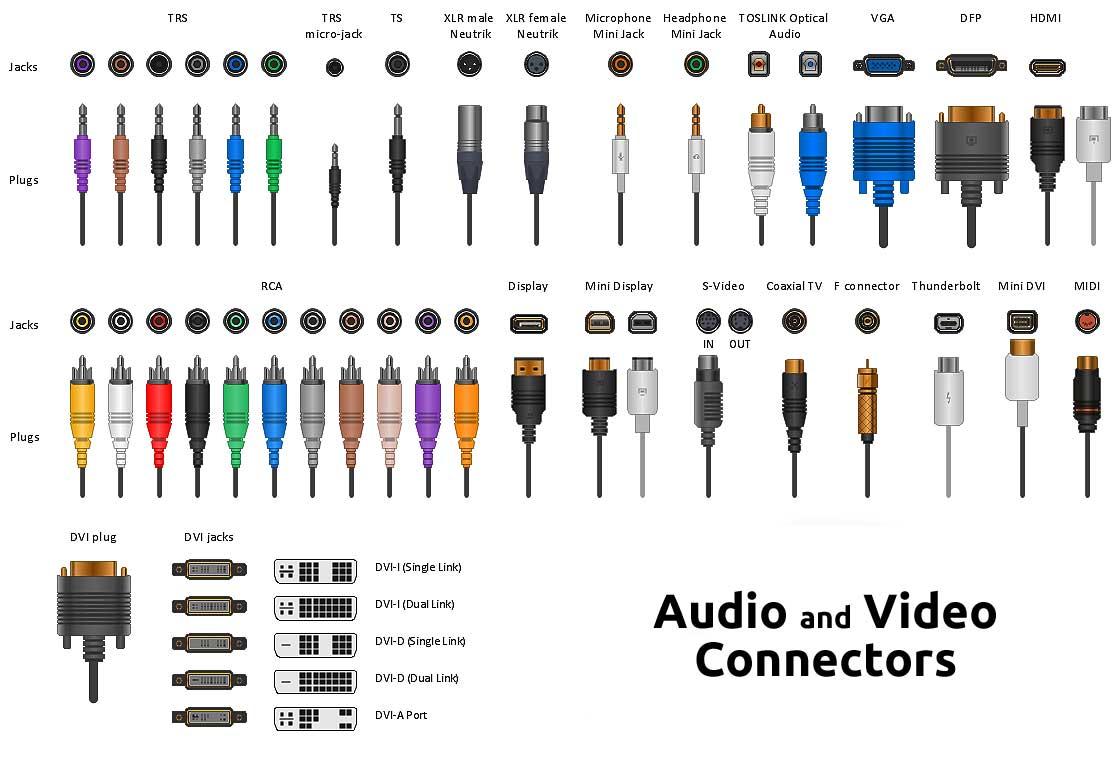 A V Connectors : Chris huff behindthemixer twitter