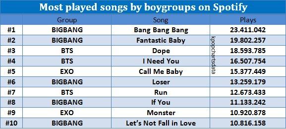 Kpop Charts on Twitter: