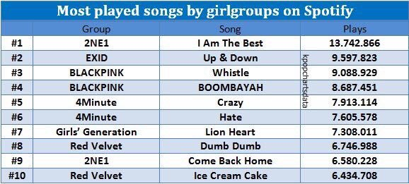 2NE1, EXID, and BLACKPINK have the most played songs by
