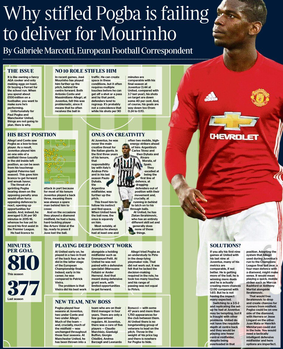 Why #mufc are yet to get best out of Pogba. Superb analysis from @Marcotti https://t.co/goMhW1ddAT