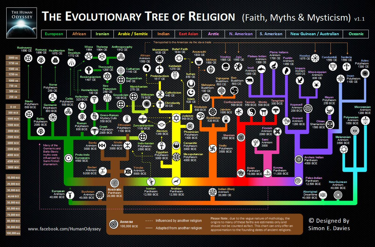 an analysis of the concept of heaven in accordance with the terms of evolutionary theory Evolution is both a fact and a theory yet we are constantly learning new and important facts about evolutionary mechanisms according to this argument.