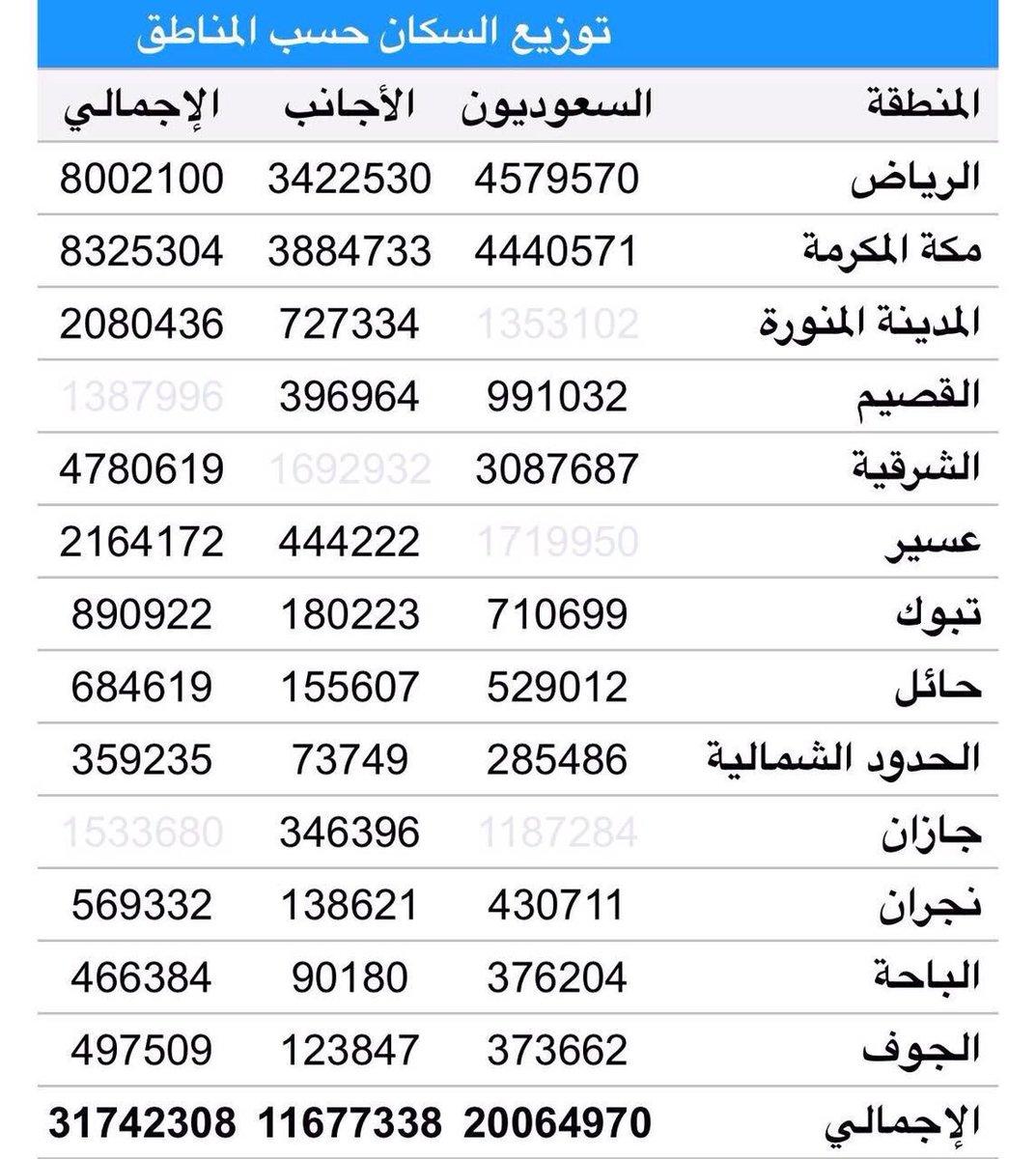 O Xrhsths أخبار السعودية Sto Twitter هيئة الإحصاء عدد سكان المملكة بلغ ٣١ ٧٤ مليون نسمة والحدود الشمالية الأقل من بين المناطق