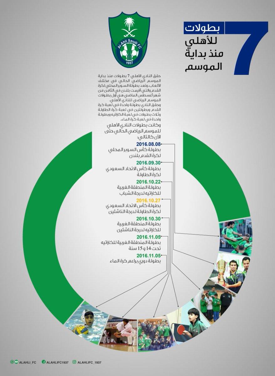 النادي الأهلي السعودي On Twitter 7 بطولات للأهلي منذ بداية الموسم الرياضي الحالي الاهلي العاب الملكي