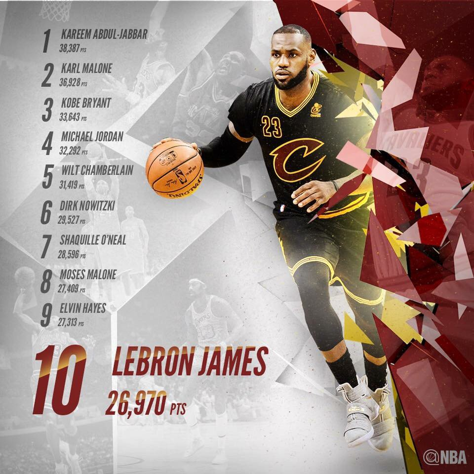 ab997d1b9345bd Lebron james enters the top 10 on  nba all-time scoring list ...