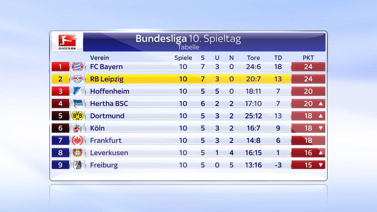 RB Leipzig rückt dem FC Bayern auf die Pelle  #ssnhd #skybuli #RBLM05