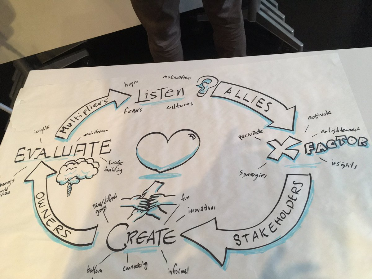 Creating new strategies to connect! #ParticipatoryDemocracy #Incubator #CoE_WFD https://t.co/W1N5LMqcRe