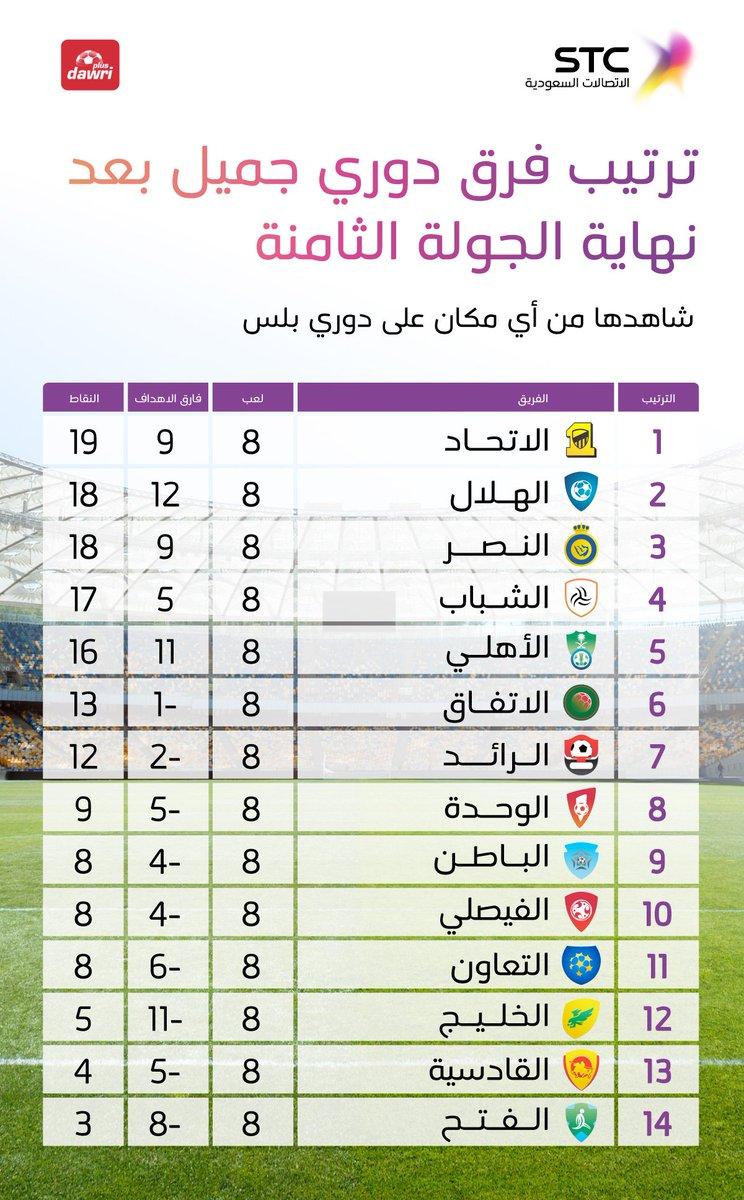 ترتيب فرق الدوري السعودي بهد نهاية الجولة الثامنة CwlOkeTXcAAuX-3.jpg