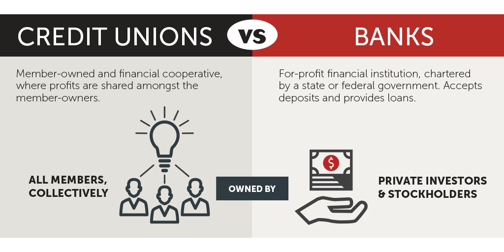 Credit unions vs. banks: It isn't just hype. We're different down to our bones. https://t.co/kfmaWIu8Hb https://t.co/E32Y3aByJi
