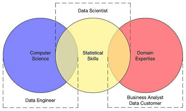 What is this data science thing all about?