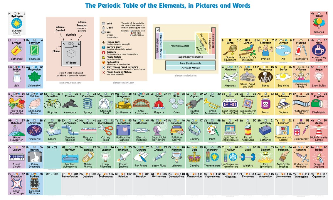 This is so much fun: What we do with every element on the periodic table. https://t.co/o2TKiwhmnE #STEM