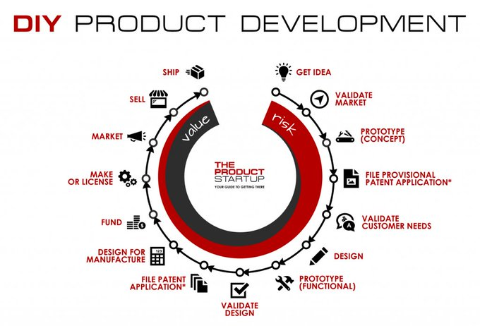 DIY meets ProductDevelopment - The roadmap to turning ideas into physical products: