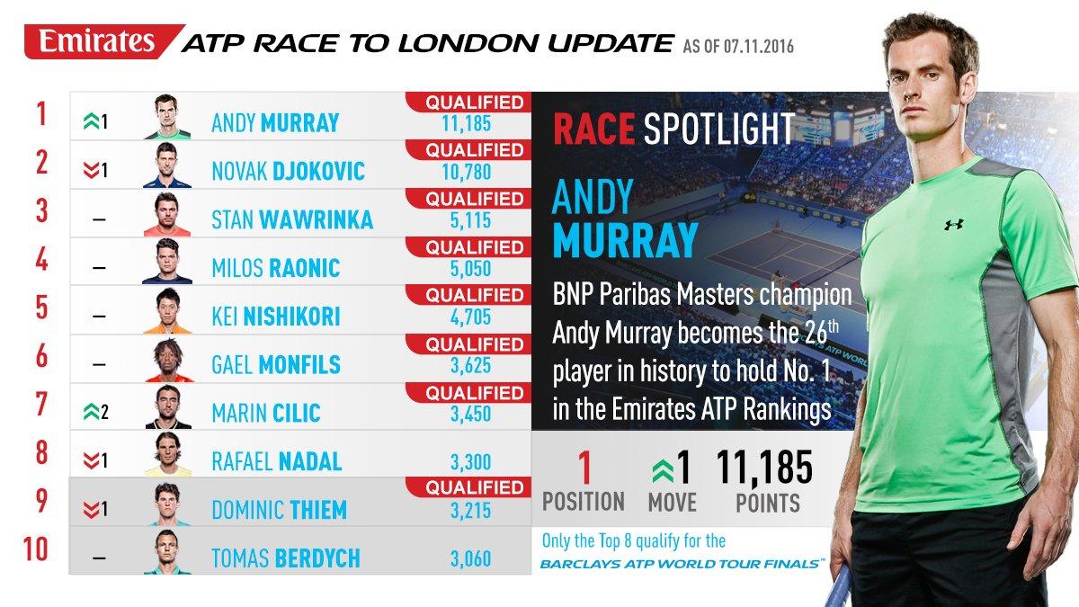 Murray n° 1 ATP - ATP
