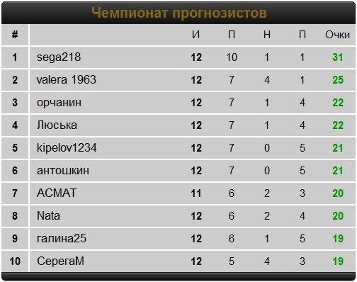 футбол 1 й дивизион турнирная таблица