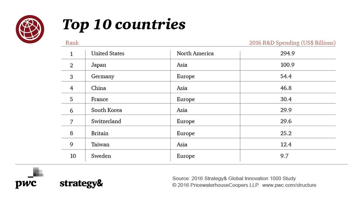 #India is ranked #17 (between Spain and Israel) in 2016 corporate #RandD spending: https://t.co/2jABx50yc9 #i1000 https://t.co/GVpnRxLLPU