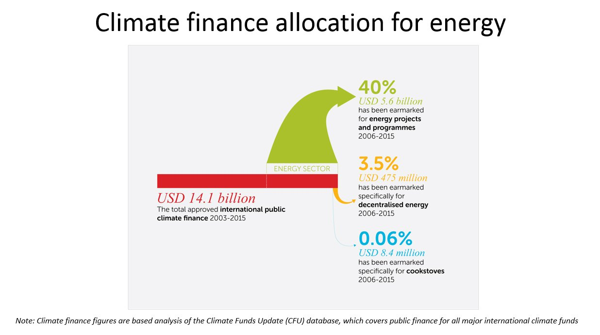 Best: #climatefinance is underperforming: of $14.1bn, only 3.5% has been earmarked for decentralised energy @hivos #COP22 https://t.co/zfsLyqXUDG