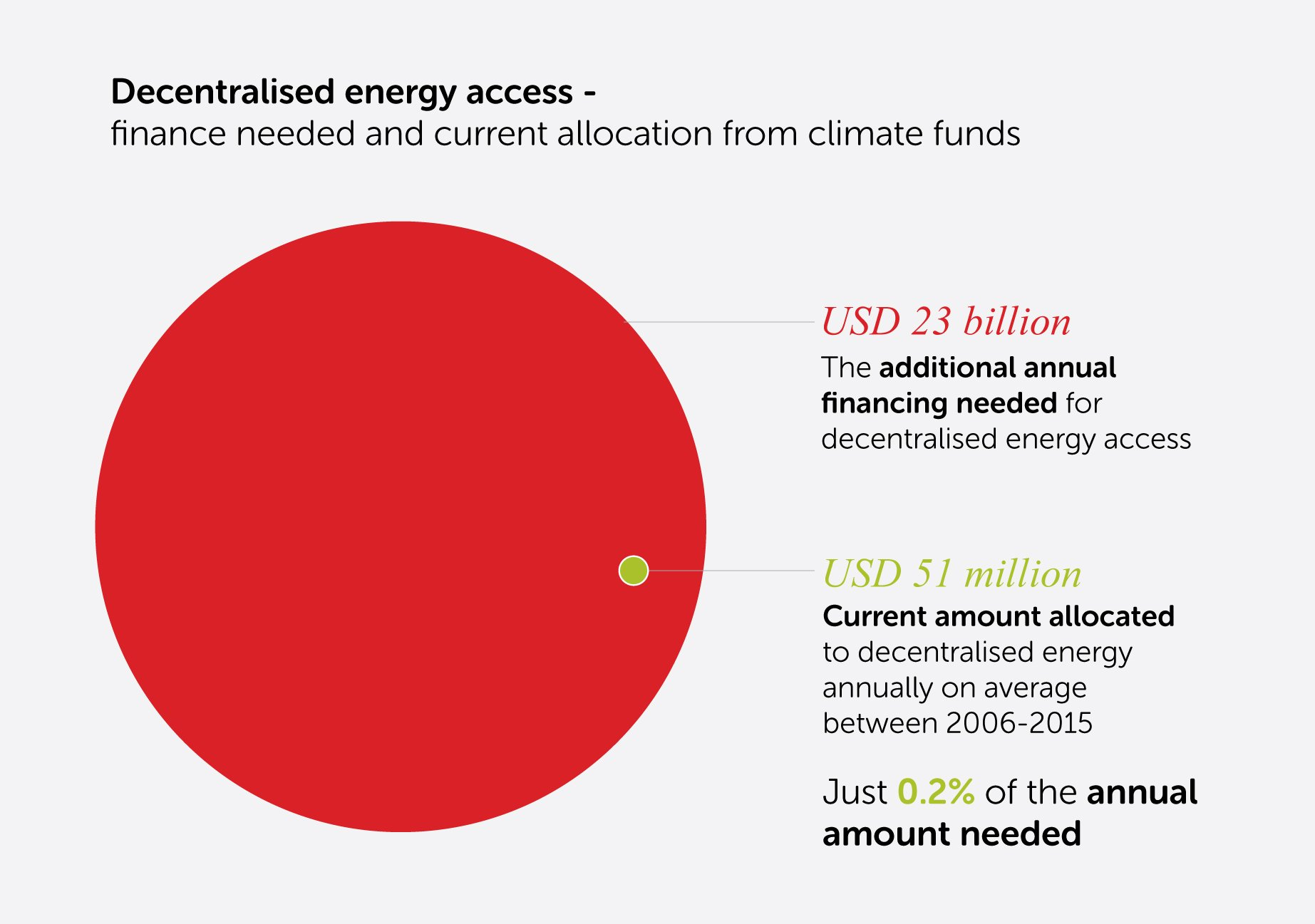 An extra $23bn per year is needed for deentralised #energyaccess - only 0.2% is currently being allocated, says Best #COP22 @hivos https://t.co/79OZFkgK7V