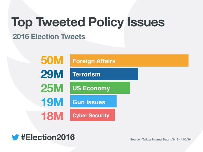 Holy crap guys, we apparently matter (on Twitter) - security was the 5th most talked about topic this election? Wow. https://t.co/CKkbOHPQNY