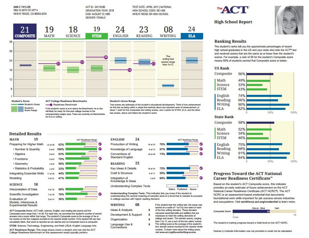 Is a 24 composite ACT score good? ?
