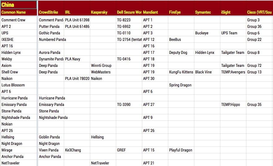 APT Group Mapping U003e Malware Mapping Sheet U003e Download As Xlsx/ods U003e Still  Looking For Contributors ...