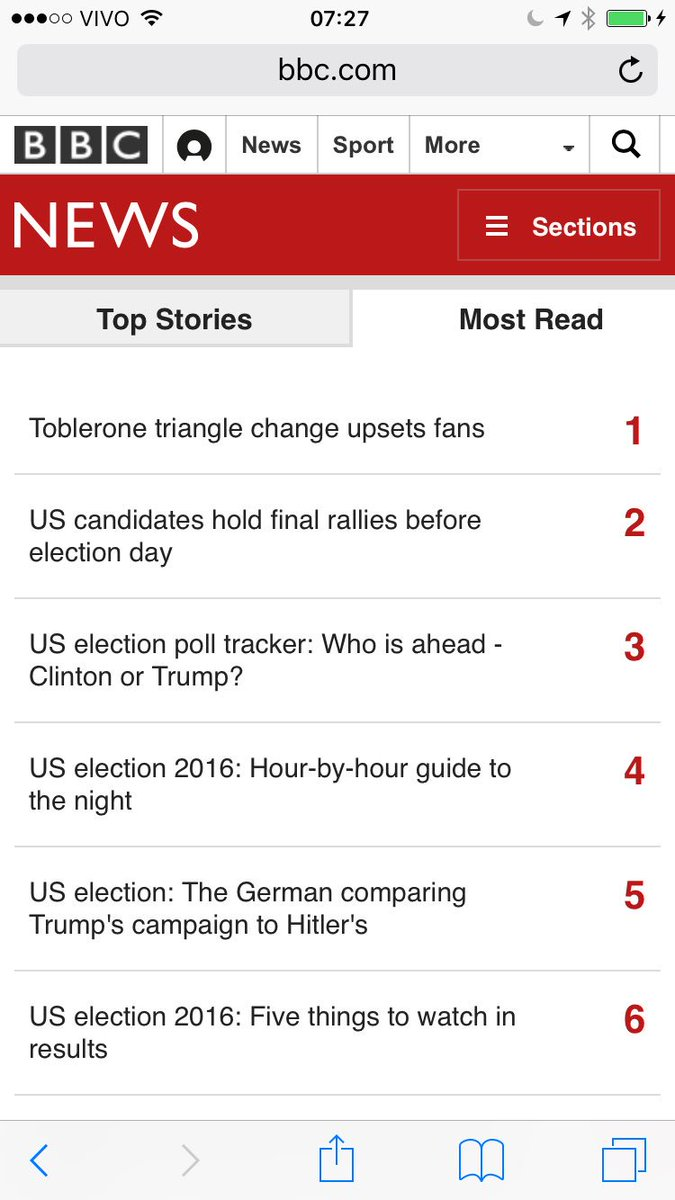 Good to see that @BBCNews readers are more focused on @Toblerone than #USElections2016