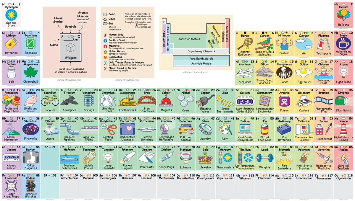Gizmodo on twitter use this interactive periodic table to see gizmodo on twitter use this interactive periodic table to see what elements like vanadium indium and molybdenum are actually used for gamestrikefo Image collections