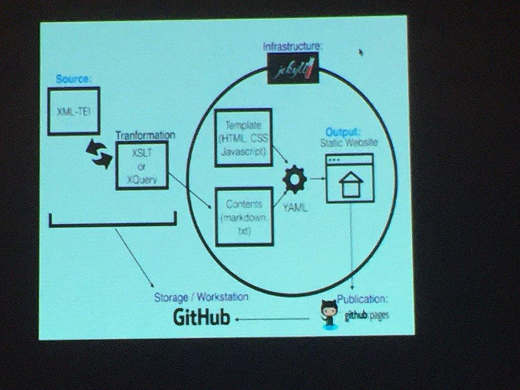 Aprendiendo a usar @github en #CongresoAAHD con @sallesto @claraimcanton @elenagbg https://t.co/qGRXEiZqUR