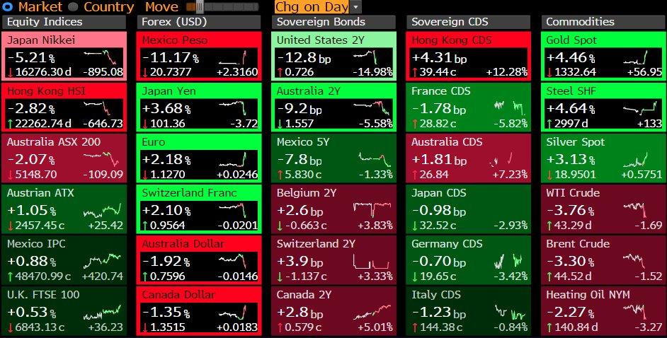 Futures: S&P 500 down 5% Nasdaq 100 down 5.1% Dow down 4.3% FTSE 100 down 4.3% https://t.co/zRe6BlGAMC