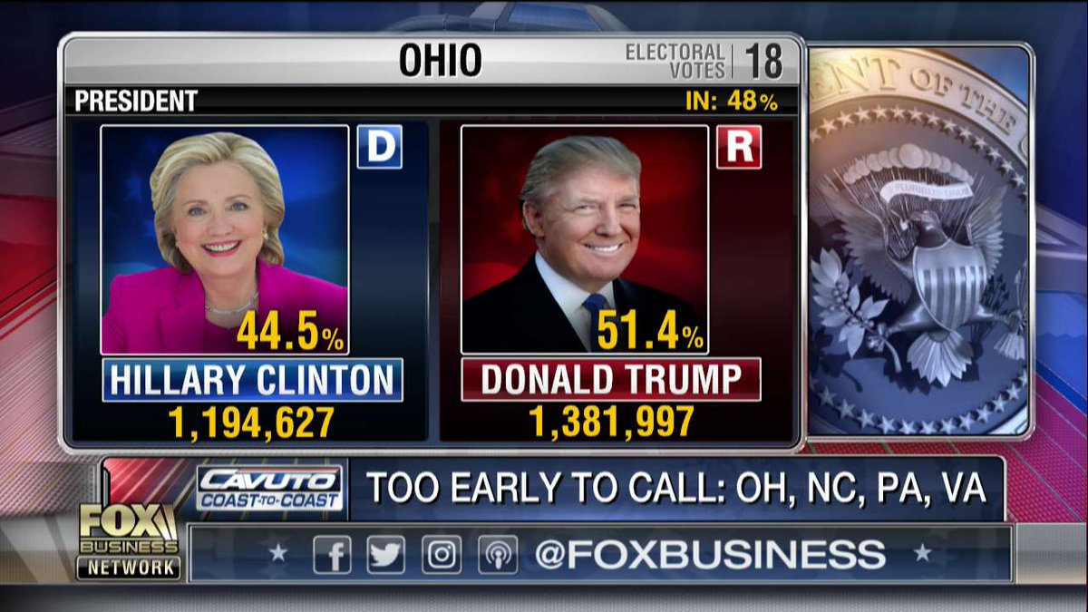 Presidential race: #Ohio with 48 percent in. #ElectionNight #Election2016
