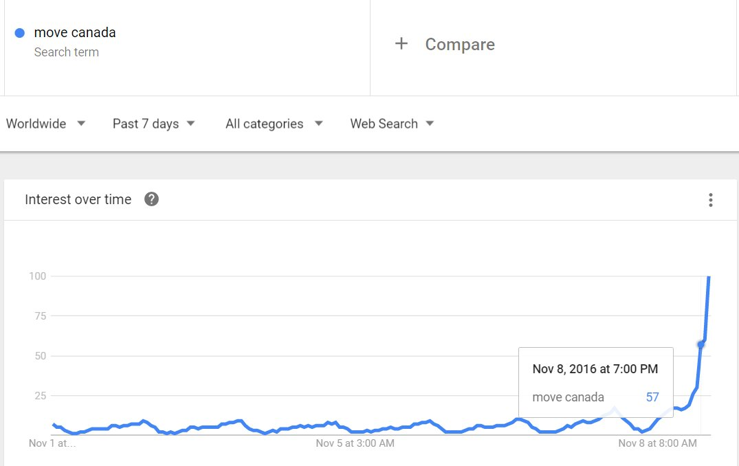 """""""Move to Canada"""" search interest appears to have skyrocketed over the past hour.  #Election2016 https://t.co/aTkKm5m1RN"""