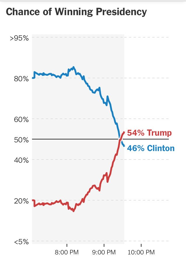 How the @nytimes election forecast has changed throughout the night... https://t.co/m0MR7Q9DEz