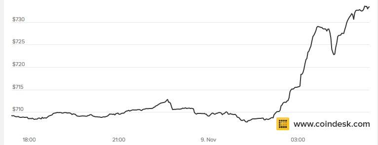 Bitcoin up. https://t.co/zKZ2jk2Hth