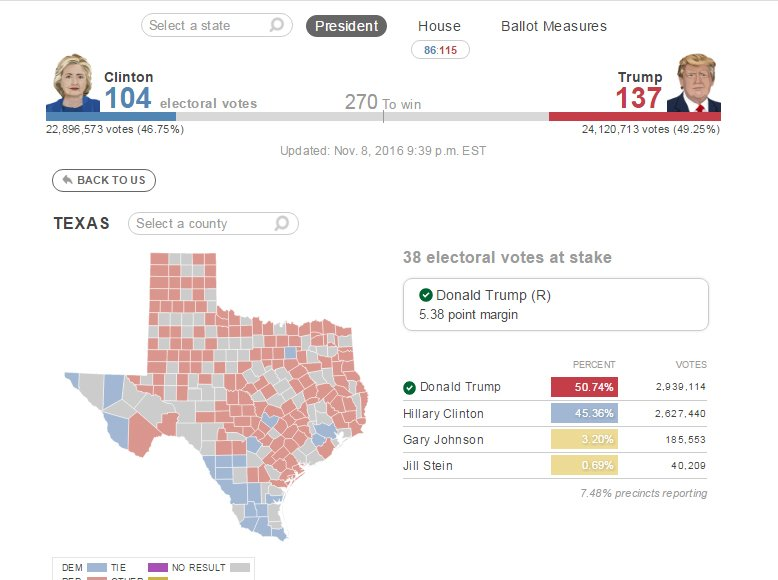 Donald Trump wins Texas over Hillary Clinton #ElectionDay #houvote https://t.co/W1SbAMDwov via @HoustonChron https://t.co/K6JF8H1UhR