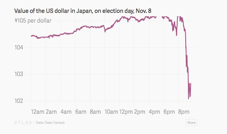 The US dollar is plummeting as investors fear Donald Trump could win the presidential election  https://t.co/LHyEcFGgmt