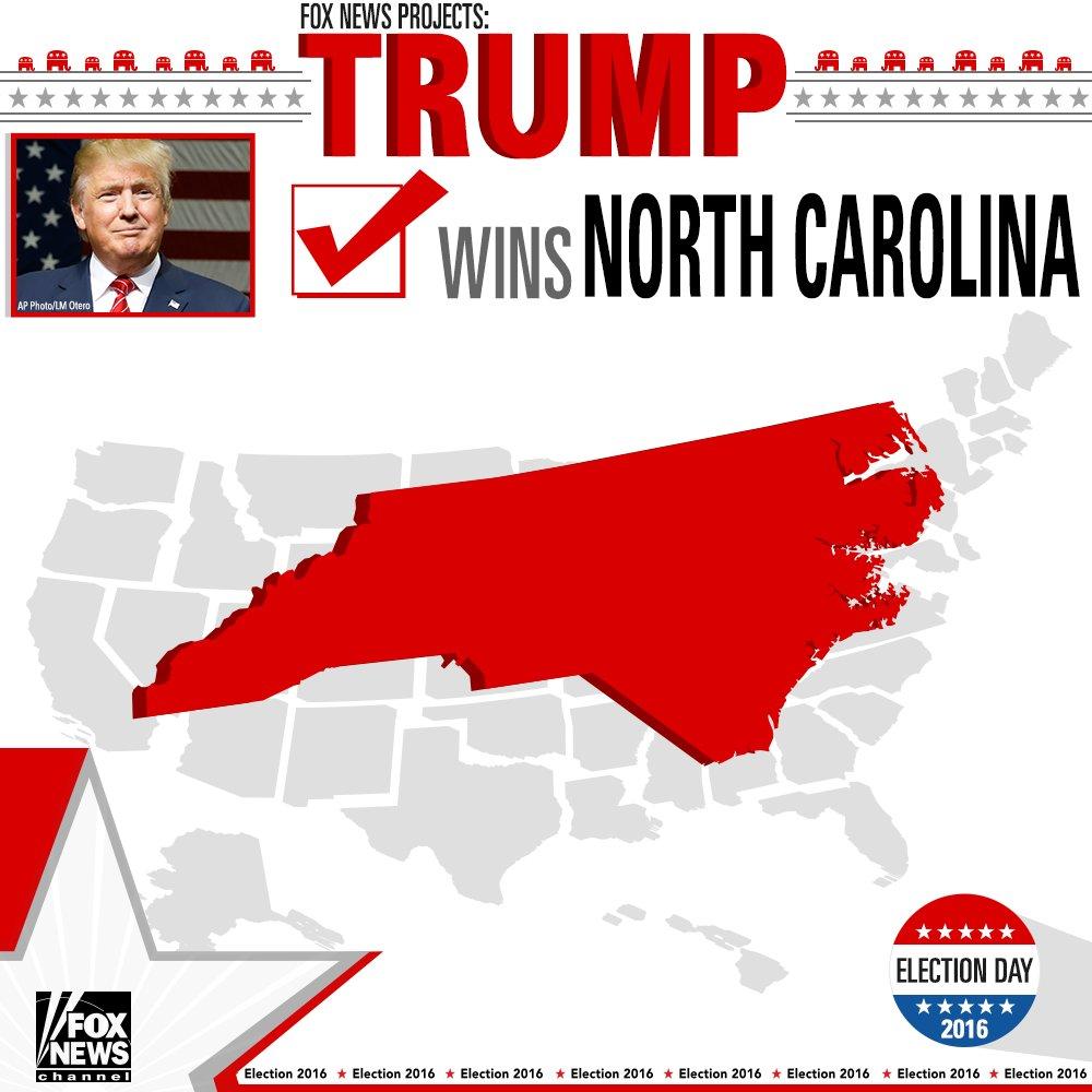 Fox News projects @realDonaldTrump wins North Carolina. #ElectionNight #FoxNews2016