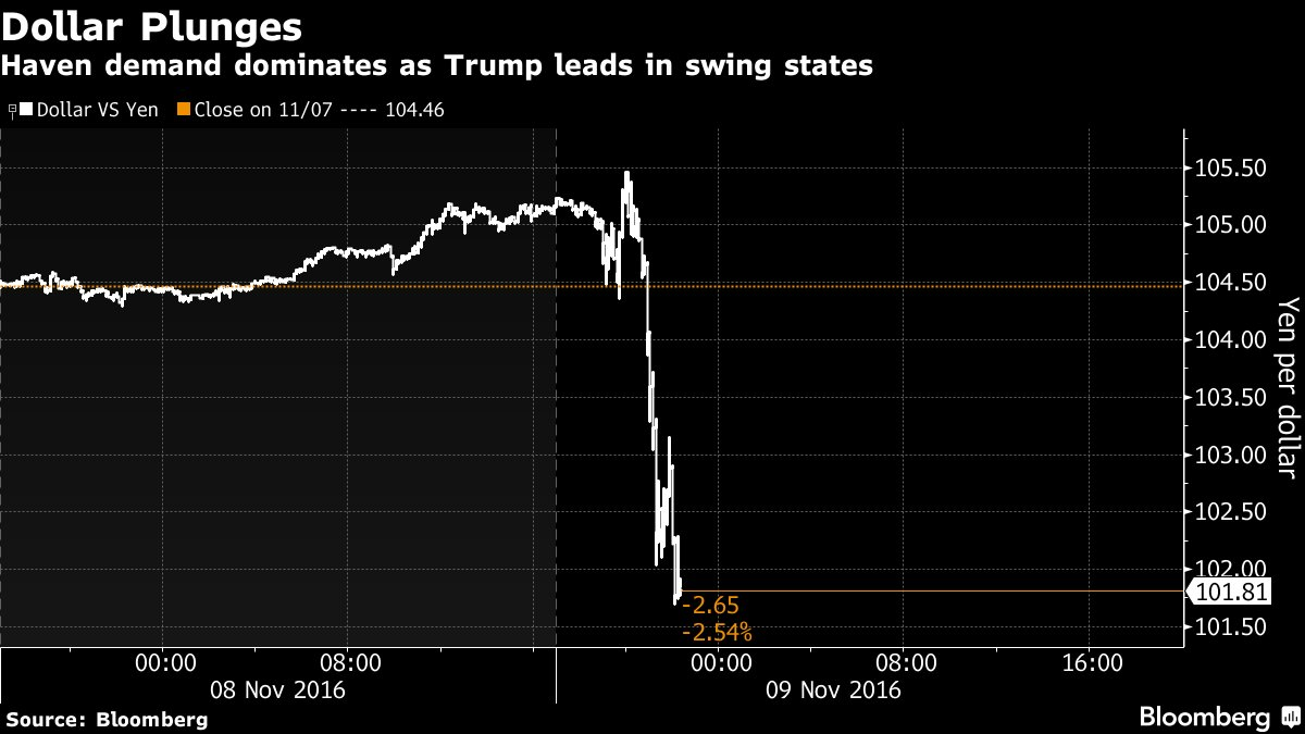 Dollar plunges https://t.co/8eii3goxKg