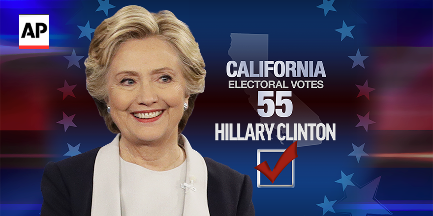 BREAKING: Clinton wins California. @AP race call at 11:00 p.m. EST. #Election2016 #APracecall
