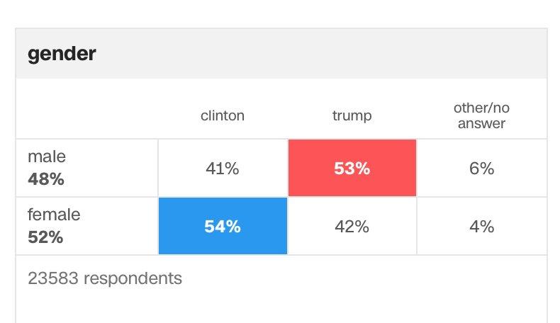 Explíqueme alguien cómo es que tantas mujeres votaron por Trump. Increíble https://t.co/HcmKg4vmHY