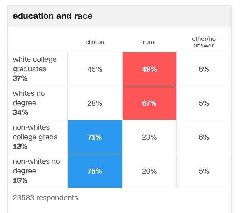 Esta gráfica explica mucho de los resultados de hoy en EEUU y la división en la sociedad estadounidense https://t.co/HZHBiCEWL8