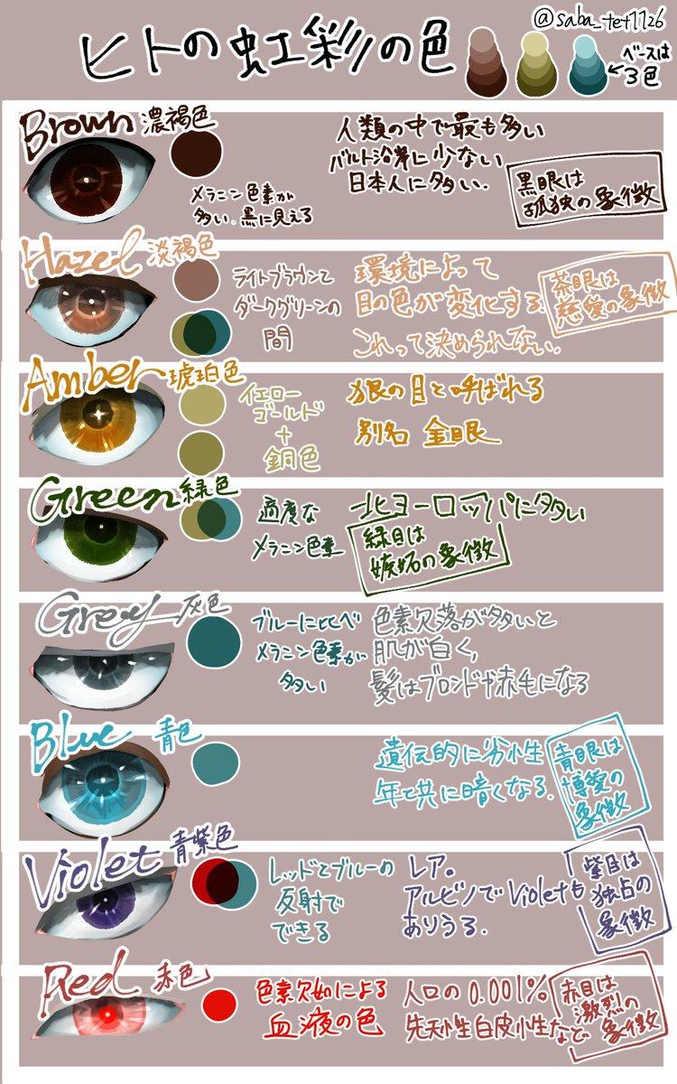 創作とかで目の色調べたりするのに毎回wikiを開くのが面倒なので表を作りました