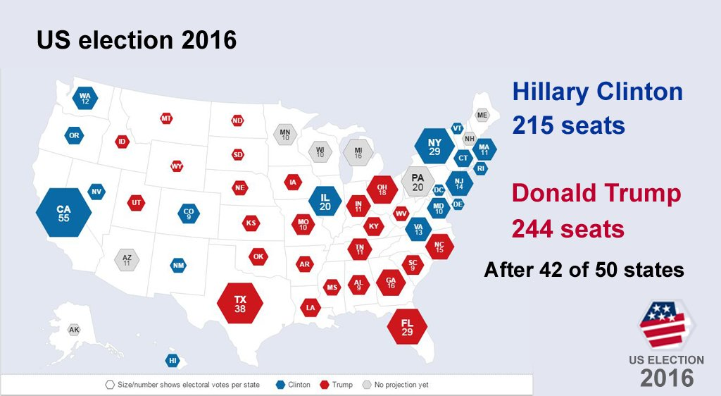 This is how the political map of the US is looking after 42 of 50 states  https://t.co/OOYqSQYy8H #ElectionNight https://t.co/0oU0UDHAGP