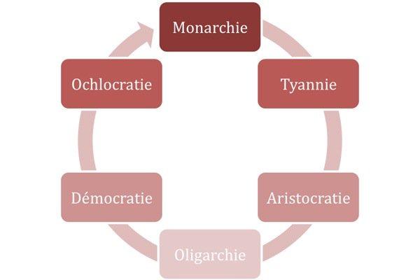 Monarchie, Aristocratie, Démocratie CwzGdYFUQAE6S23