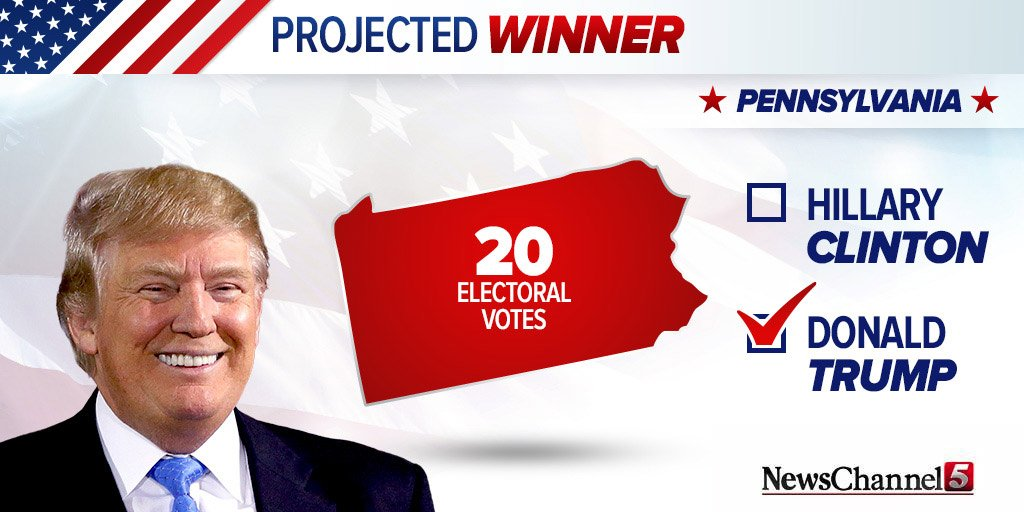 The AP projects Donald Trump as the winner in Pennsylvania. https://t.co/HAaZxr7fXV