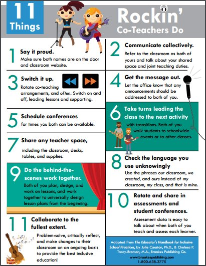 INFOGRAPHIC: 11 Things Rocking Co-Teachers Do: https://t.co/0ao9F5Ibi7 #coteachat #inclusion https://t.co/PQPDNIkW68