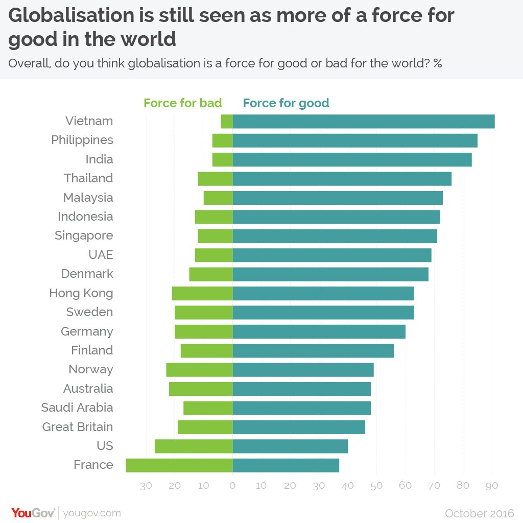 globalisation is a positive force in Ten very good things 9: globalization dr madsen pirie competition from abroad forces firms to become more efficient and to use resources more efficiently.