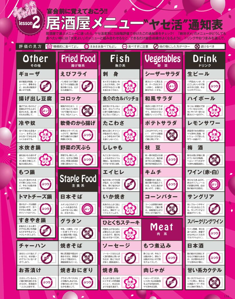 これから怒涛の忘年会ラッシュだけど、ダイエット中の人が食べてもいい居酒屋メニュー、絶対ダメなメニュー一覧表がすごく便利。