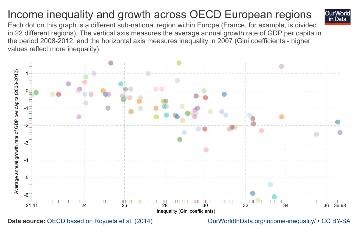 inequality and economic growth Trends in income inequality and its impact on economic growth economic development, innovation, technological change, and growth / economic growth and.