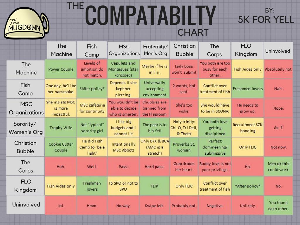 Lesbian compatibility chart