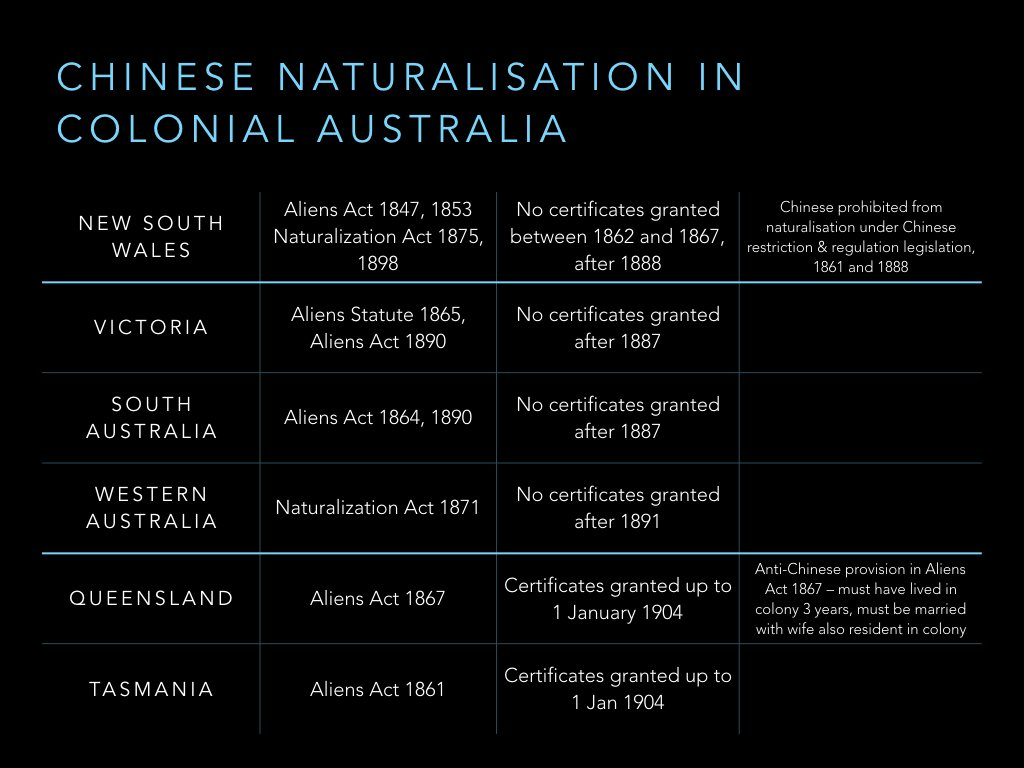 NSW was the only Australian colony to prohibit Chinese natz by law. 3 others stopped it in practice, while 2 kept going until 1903. https://t.co/1eX5YpfDtu