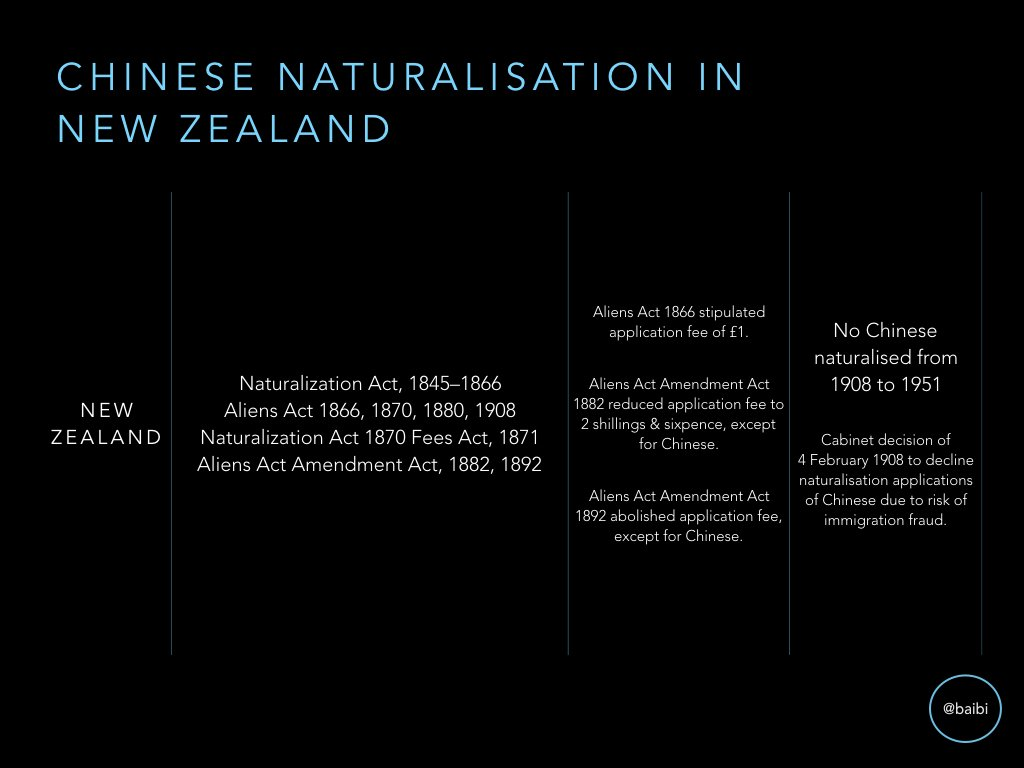 In New Zealand, Chinese could be natz until 1908, but had to pay fees not paid by other applicants. Chinese natz began again in mid-20th c. https://t.co/aY9C9Ujw2U