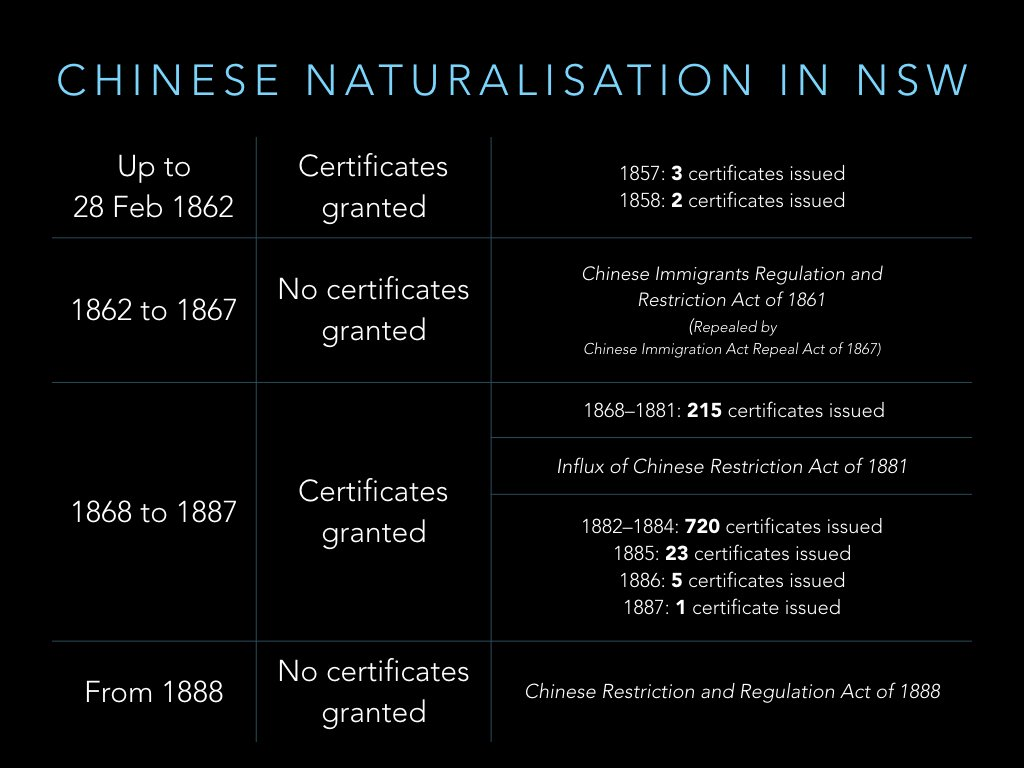 Slow but steady rate of Chinese natz in NSW from 1868 to 1881, but after 1881 Act things went crazy – 700+ in 3 years! https://t.co/XO3Pv0z6gj